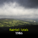 Monthly and Annual Totals of Rainfall 1986